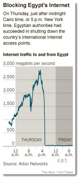 egyptinternettraffic