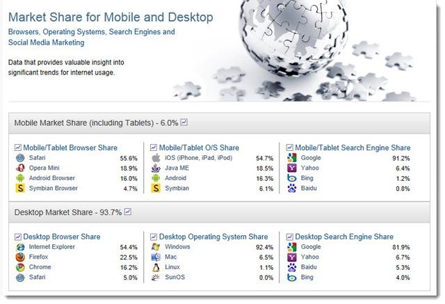 Netmarketshare - market share for mobile and desktop