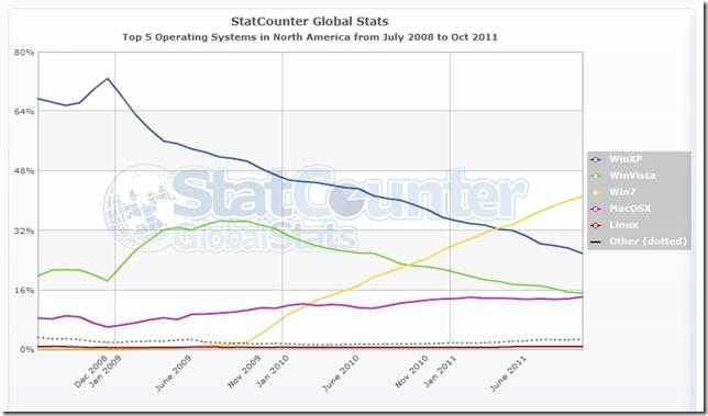 StatCounter - OS market share - North America 07-2008 - 10-2011