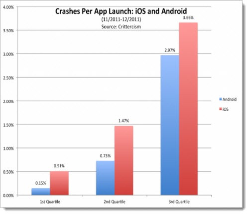 Crashes Per App Launch - iOS and Android