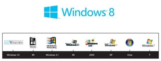 Windows 8 Logo and Windows Logo Timeline