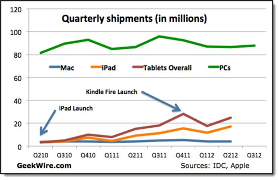 Windows 8: tablets will begin outselling PCs