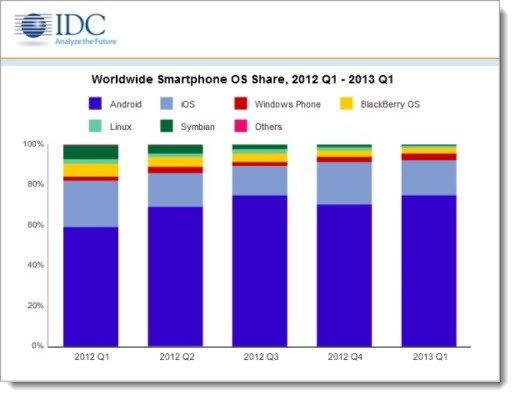 IDC report - worldwide smartphone OS share