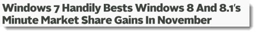 Windows 7 beats Windows 8 market share gains
