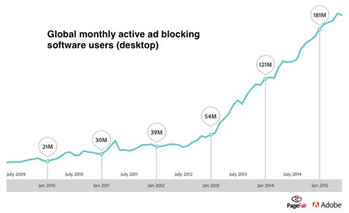 Ad blocking - growth in global desktop users