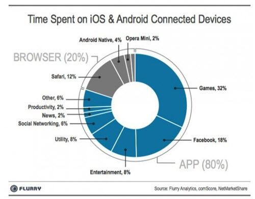 Time spent on iOS and Android devices