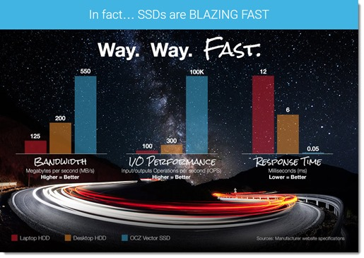 Conventional hard drive vs SSD performance test results