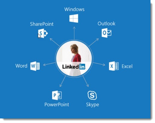 LinkedIn at the center of Microsoft identity management