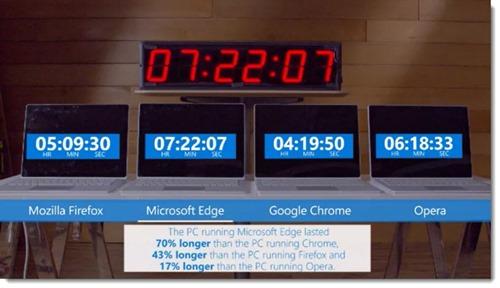 Microsoft video - browser battery life comparison