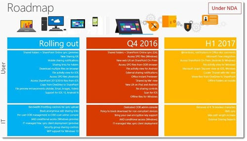 OneDrive for Business 2016/2017 roadmap