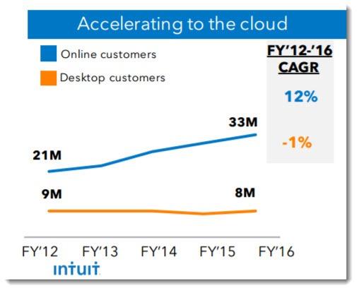 Quickbooks Online customer growth