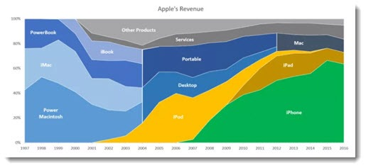 Changes in Apple's revenue mix