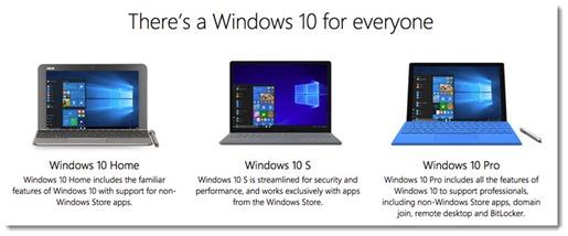 Windows versions - Home, Pro, S