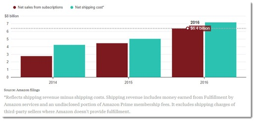 Amazon Prime revenue