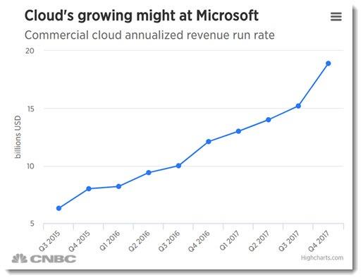 Microsoft cloud annualized revenue 2015-2017