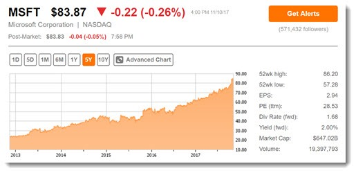 Microsoft stock price 2013-2017