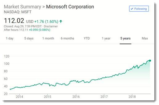 Microsoft stock price 2014-2018