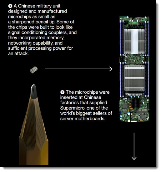 Bloomberg Business Week - how the China microchip worked