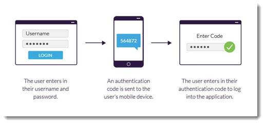 Two factor authentication - password plus SMS text message code